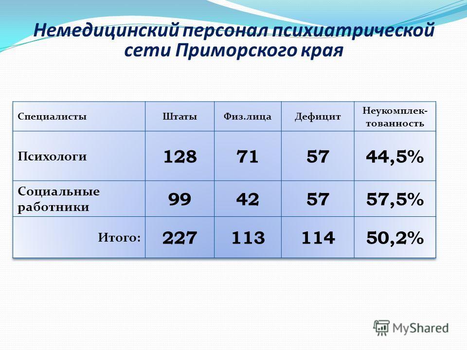 Немедицинский персонал психиатрической сети Приморского края