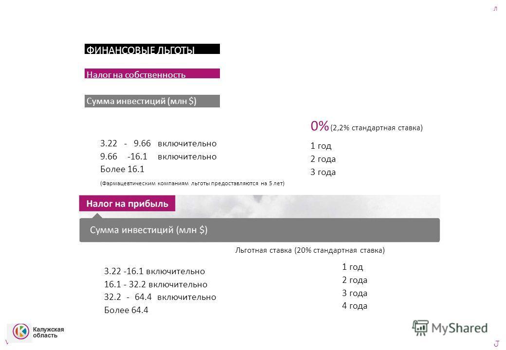 Л ФИНАНСОВЫЕ ЛЬГОТЫ Налог на собственность Сумма инвестиций (млн $) 3.22 - 9.66 включительно 9.66 -16.1 включительно Более 16.1 (Фармацевтическим компаниям льготы предоставляются на 5 лет) 0% (2,2% стандартная ставка) 1 год 2 года 3 года 3.22 -16.1 в