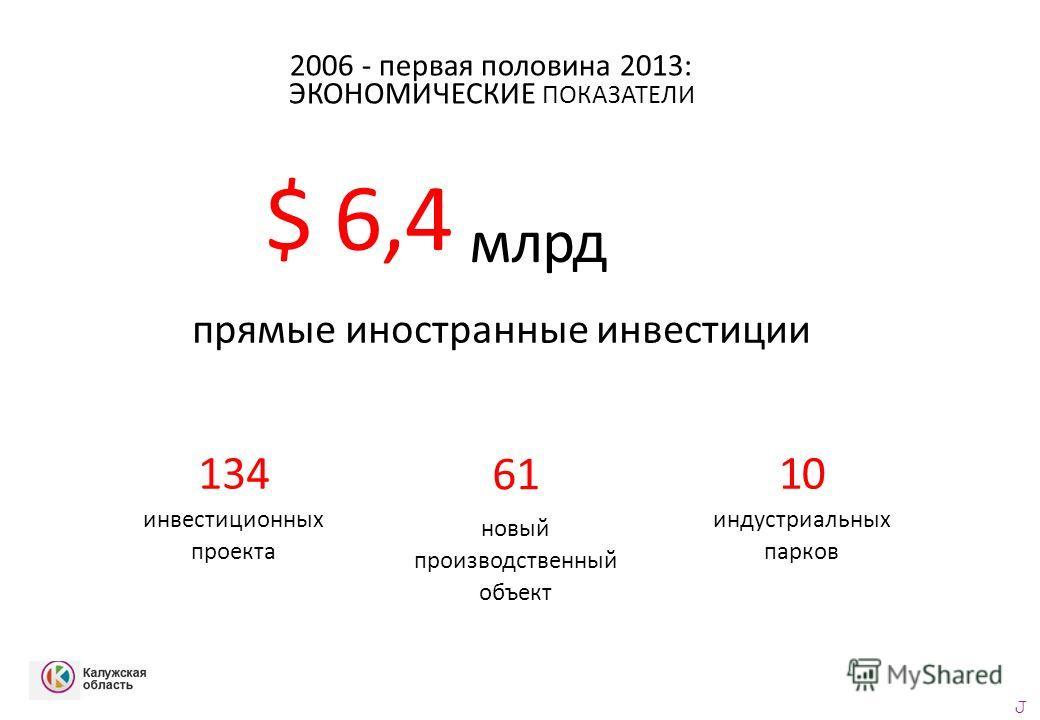2006 - первая половина 2013: ЭКОНОМИЧЕСКИЕ ПОКАЗАТЕЛИ $ 6,4 прямые иностранные инвестиции 134 инвестиционных проекта 61 новый производственный объект 10 индустриальных парков J млрд