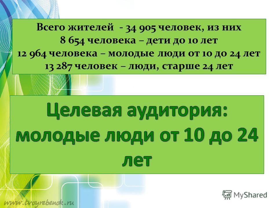 Всего жителей - 34 905 человек, из них 8 654 человека – дети до 10 лет 12 964 человека – молодые люди от 10 до 24 лет 13 287 человек – люди, старше 24 лет