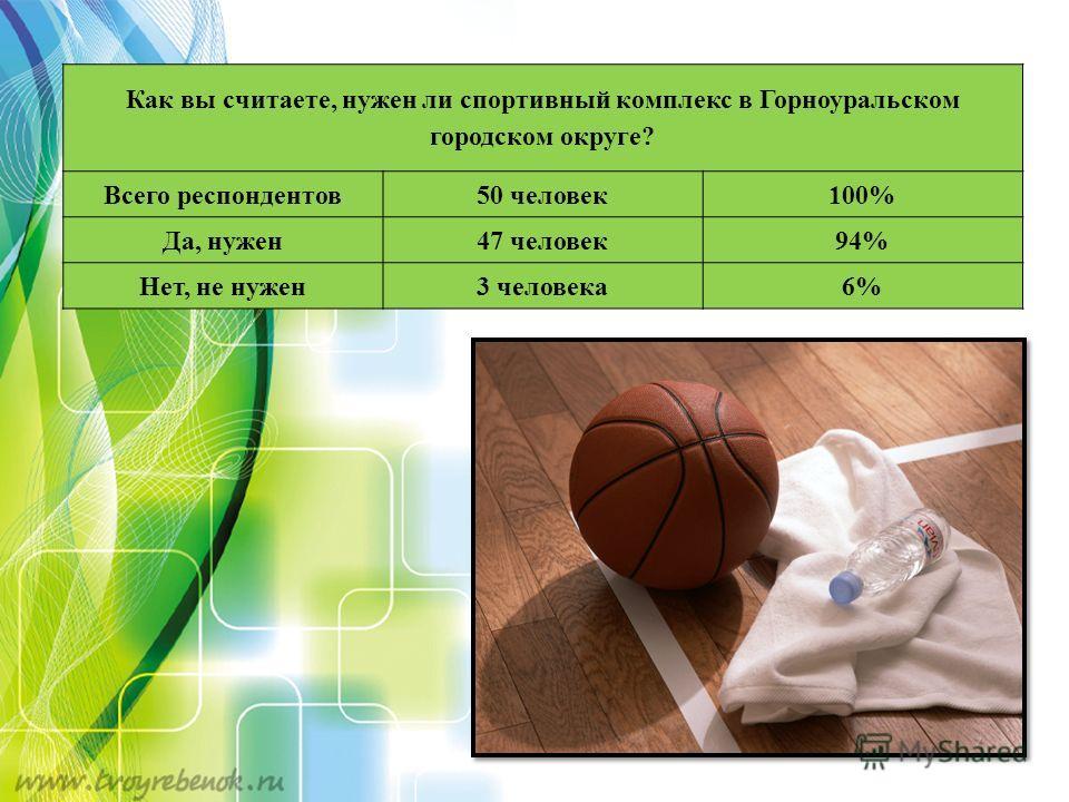 Как вы считаете, нужен ли спортивный комплекс в Горноуральском городском округе? Всего респондентов50 человек100% Да, нужен47 человек94% Нет, не нужен3 человека6%