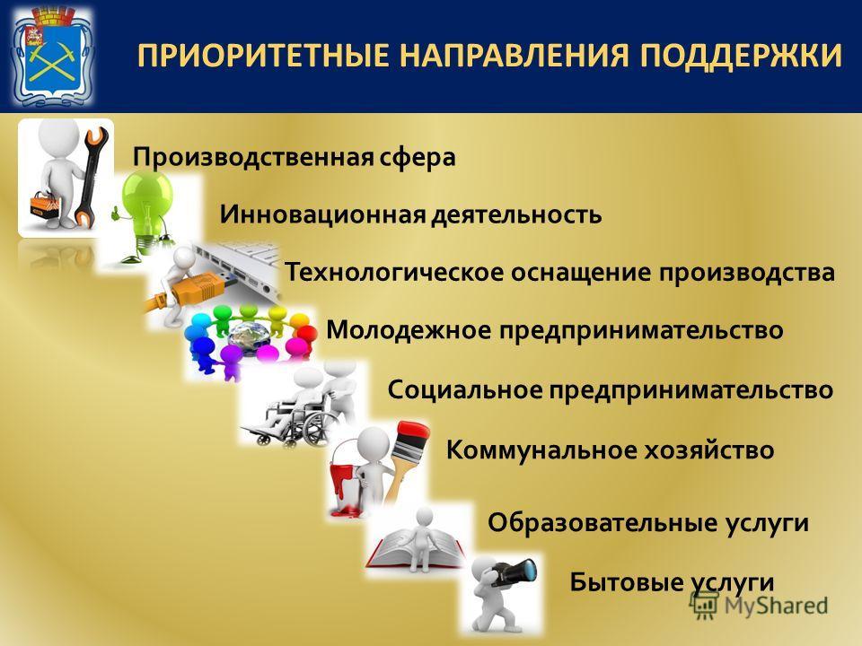 ПРИОРИТЕТНЫЕ НАПРАВЛЕНИЯ ПОДДЕРЖКИ Производственная сфера Инновационная деятельность Технологическое оснащение производства Коммунальное хозяйство Бытовые услуги Социальное предпринимательство Молодежное предпринимательство Образовательные услуги