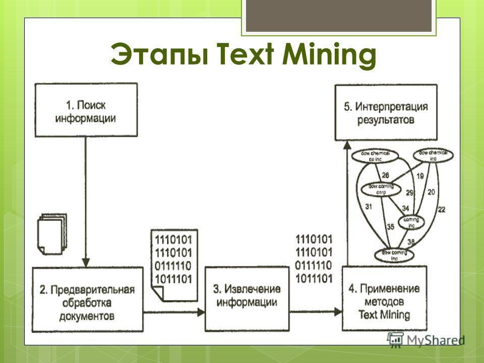 Этапы Text Mining