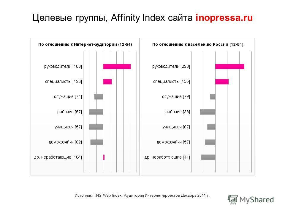 Целевые группы, Affinity Index сайта inopressa.ru Источник: TNS Web Index: Аудитория Интернет-проектов Декабрь 2011 г.