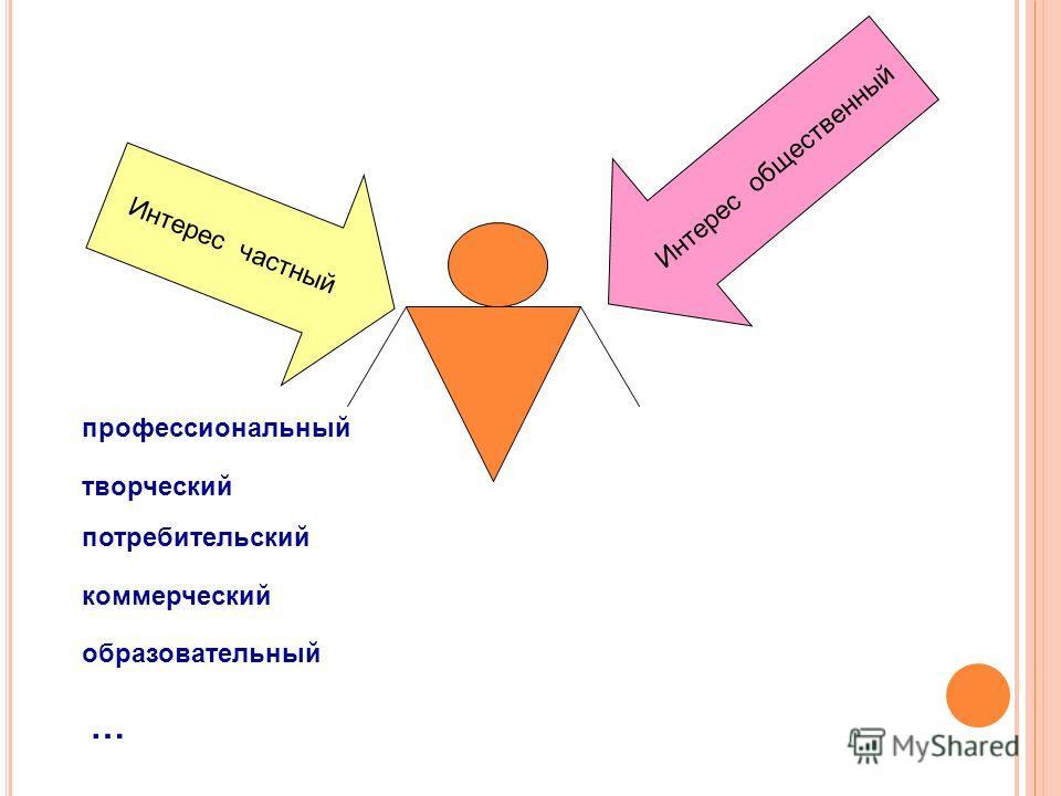 Интерес частный Интерес общественный профессиональный творческий потребительский коммерческий образовательный …