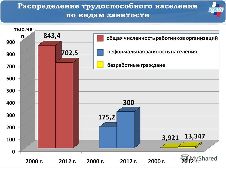 Распределение трудоспособного населения по видам занятости тыс.че л.