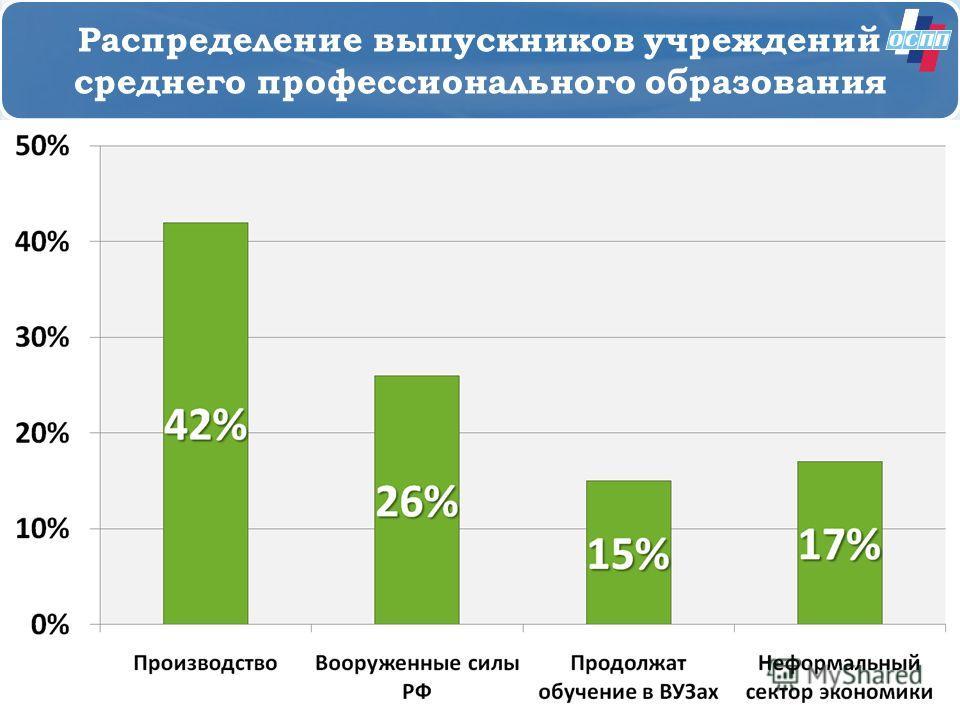 Распределение выпускников учреждений среднего профессионального образования