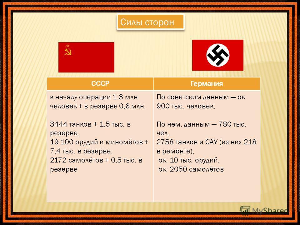 Силы сторон СССРГермания к началу операции 1,3 млн человек + в резерве 0,6 млн, 3444 танков + 1,5 тыс. в резерве, 19 100 орудий и миномётов + 7,4 тыс. в резерве, 2172 самолётов + 0,5 тыс. в резерве По советским данным ок. 900 тыс. человек, По нем. да