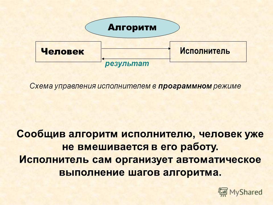 Человек Исполнитель результат Алгоритм Схема управления исполнителем в программном режиме Сообщив алгоритм исполнителю, человек уже не вмешивается в его работу. Исполнитель сам организует автоматическое выполнение шагов алгоритма.