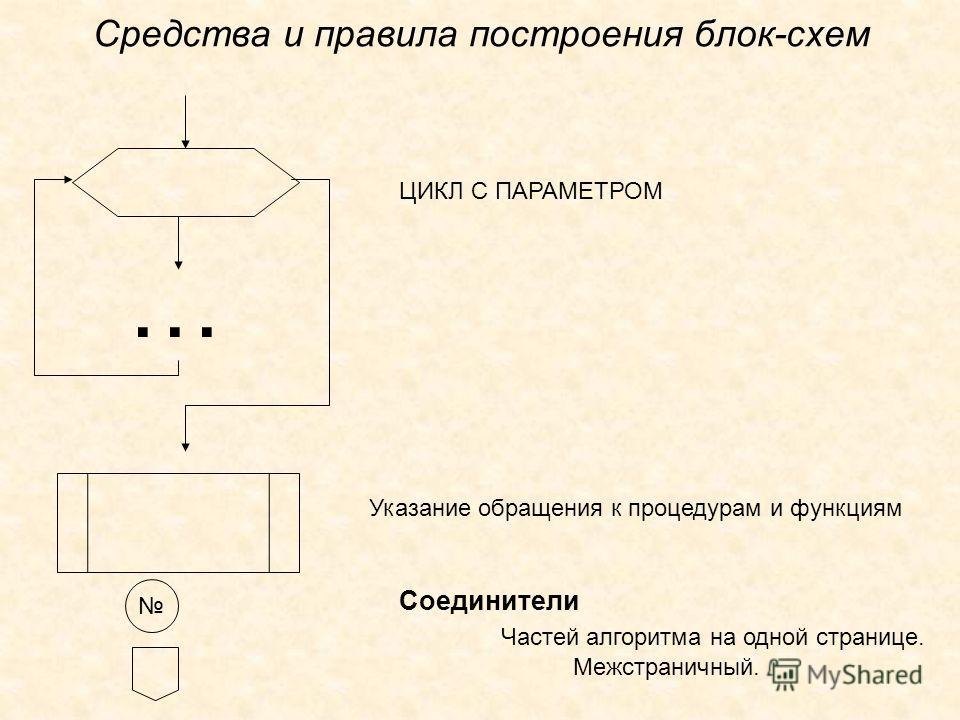 Средства и правила построения блок-схем … ЦИКЛ С ПАРАМЕТРОМ Указание обращения к процедурам и функциям Соединители Частей алгоритма на одной странице. Межстраничный.