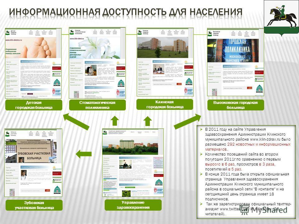 Высоковская городская больница Детская городская больница Стоматологическая поликлиника Клинская городская больница В 2011 году на сайте Управления здравоохранения Администрации Клинского муниципального района www.klin-zdrav.ru было размещено 292 нов