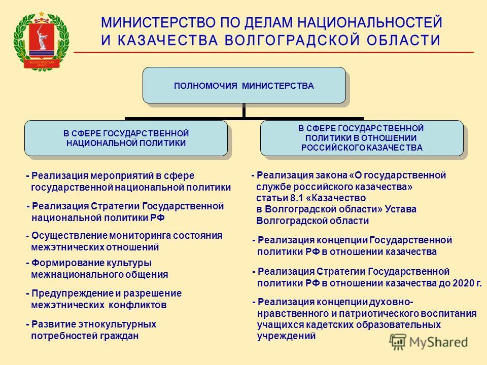 ПОЛНОМОЧИЯ МИНИСТЕРСТВА В СФЕРЕ ГОСУДАРСТВЕННОЙ НАЦИОНАЛЬНОЙ ПОЛИТИКИ В СФЕРЕ ГОСУДАРСТВЕННОЙ ПОЛИТИКИ В ОТНОШЕНИИ РОССИЙСКОГО КАЗАЧЕСТВА - Реализация мероприятий в сфере государственной национальной политики - Осуществление мониторинга состояния меж
