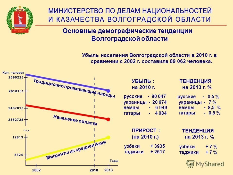 Основные демографические тенденции Волгоградской области русские - 90 047 украинцы - 20 674 немцы - 6 949 татары - 4 084 узбеки + 3935 таджики + 2617 ПРИРОСТ : (на 2010 г.) Убыль населения Волгоградской области в 2010 г. в сравнении с 2002 г. состави