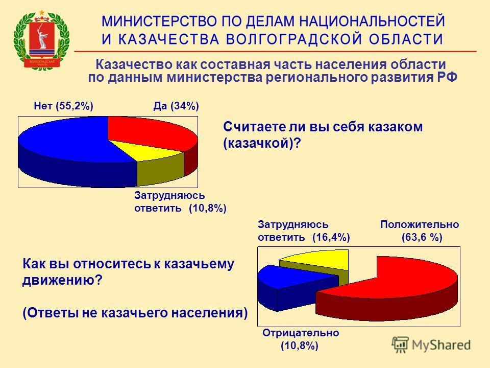 Казачество как составная часть населения области по данным министерства регионального развития РФ Считаете ли вы себя казаком (казачкой)? Да (34%)Нет (55,2%) Затрудняюсь ответить (10,8%) Как вы относитесь к казачьему движению? (Ответы не казачьего на