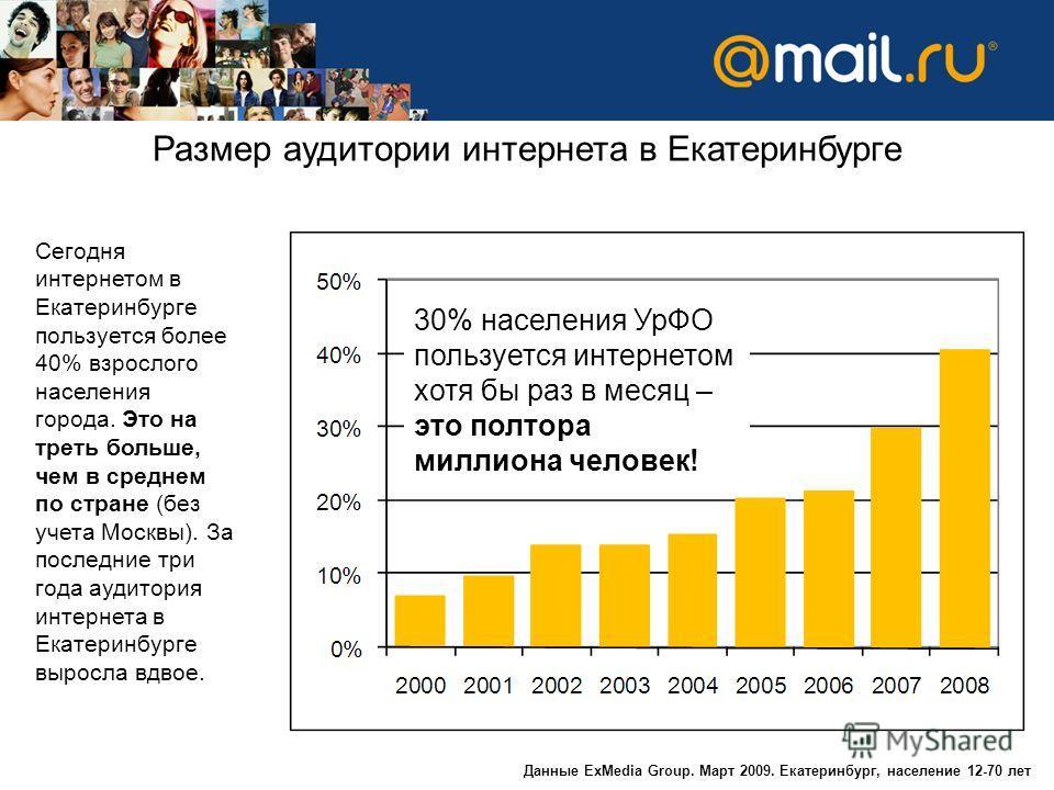 Размер аудитории интернета в Екатеринбурге Данные ExMedia Group. Март 2009. Екатеринбург, население 12-70 лет Сегодня интернетом в Екатеринбурге пользуется более 40% взрослого населения города. Это на треть больше, чем в среднем по стране (без учета