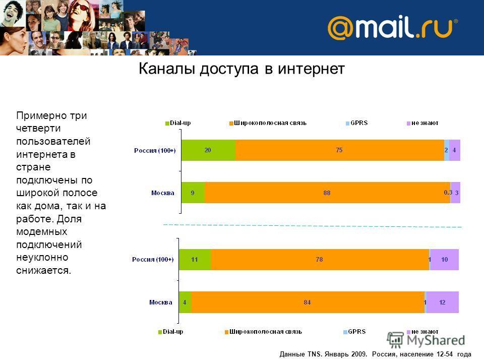Каналы доступа в интернет Данные TNS. Январь 2009. Россия, население 12-54 года Примерно три четверти пользователей интернета в стране подключены по широкой полосе как дома, так и на работе. Доля модемных подключений неуклонно снижается.