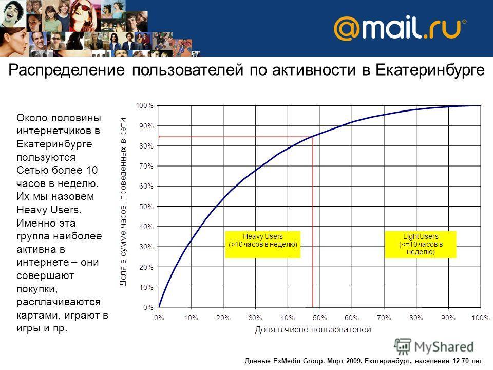 Распределение пользователей по активности в Екатеринбурге Данные ExMedia Group. Март 2009. Екатеринбург, население 12-70 лет Около половины интернетчиков в Екатеринбурге пользуются Сетью более 10 часов в неделю. Их мы назовем Heavy Users. Именно эта