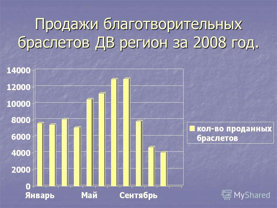 Продажи благотворительных браслетов ДВ регион за 2008 год.