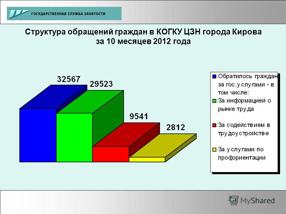 Структура обращений граждан в КОГКУ ЦЗН города Кирова за 10 месяцев 2012 года