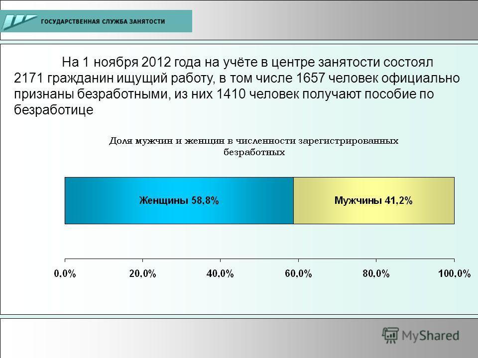 На 1 ноября 2012 года на учёте в центре занятости состоял 2171 гражданин ищущий работу, в том числе 1657 человек официально признаны безработными, из них 1410 человек получают пособие по безработице