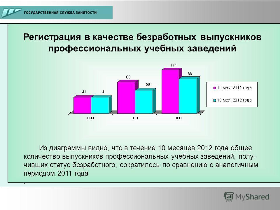 Регистрация в качестве безработных выпускников профессиональных учебных заведений Из диаграммы видно, что в течение 10 месяцев 2012 года общее количество выпускников профессиональных учебных заведений, полу- чивших статус безработного, сократилось по