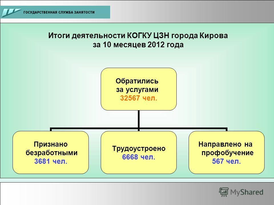 Итоги деятельности КОГКУ ЦЗН города Кирова за 10 месяцев 2012 года Обратились за услугами 32567 чел. Признано безработными 3681 чел. Трудоустроено 6668 чел. Направлено на профобучение 567 чел.