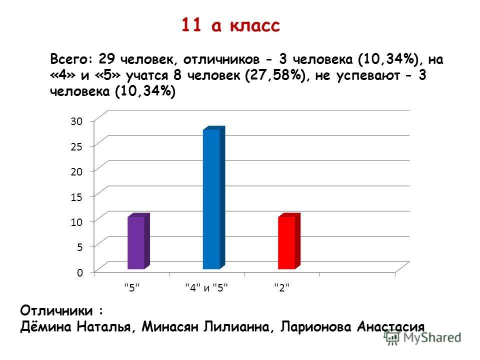 11 а класс Всего: 29 человек, отличников - 3 человека (10,34%), на «4» и «5» учатся 8 человек (27,58%), не успевают - 3 человека (10,34%) Отличники : Дёмина Наталья, Минасян Лилианна, Ларионова Анастасия