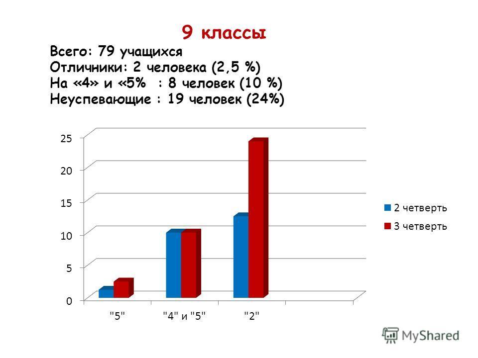 9 классы Всего: 79 учащихся Отличники: 2 человека (2,5 %) На «4» и «5% : 8 человек (10 %) Неуспевающие : 19 человек (24%)