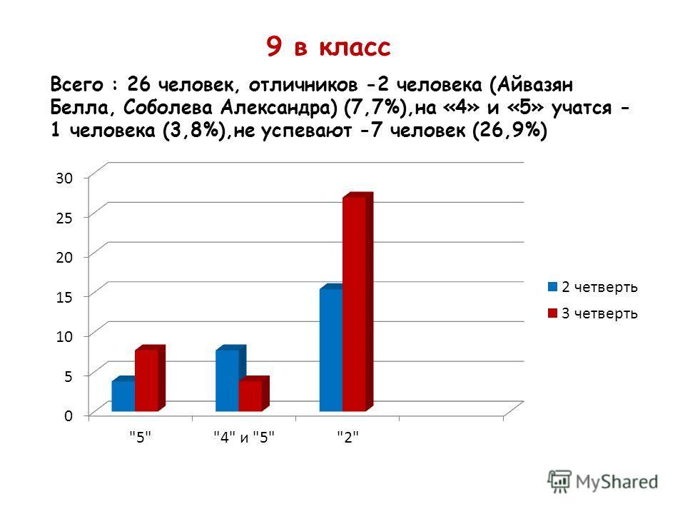 9 в класс Всего : 26 человек, отличников -2 человека (Айвазян Белла, Соболева Александра) (7,7%),на «4» и «5» учатся - 1 человека (3,8%),не успевают -7 человек (26,9%)