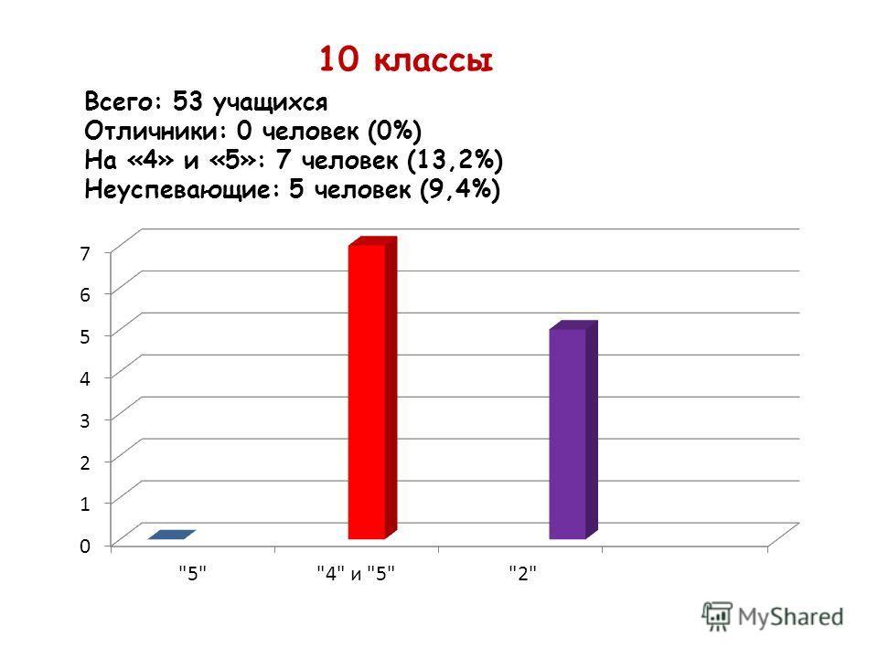 10 классы Всего: 53 учащихся Отличники: 0 человек (0%) На «4» и «5»: 7 человек (13,2%) Неуспевающие: 5 человек (9,4%)