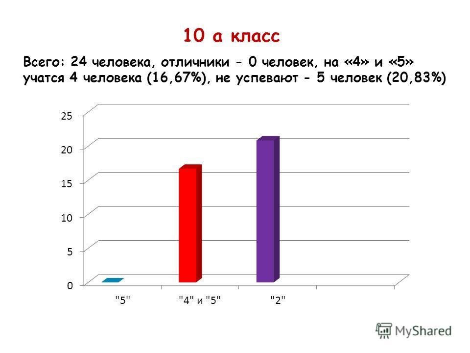 10 а класс Всего: 24 человека, отличники - 0 человек, на «4» и «5» учатся 4 человека (16,67%), не успевают - 5 человек (20,83%)