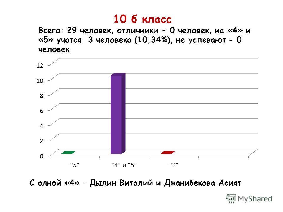 10 б класс Всего: 29 человек, отличники - 0 человек, на «4» и «5» учатся 3 человека (10,34%), не успевают - 0 человек С одной «4» – Дыдин Виталий и Джанибекова Асият