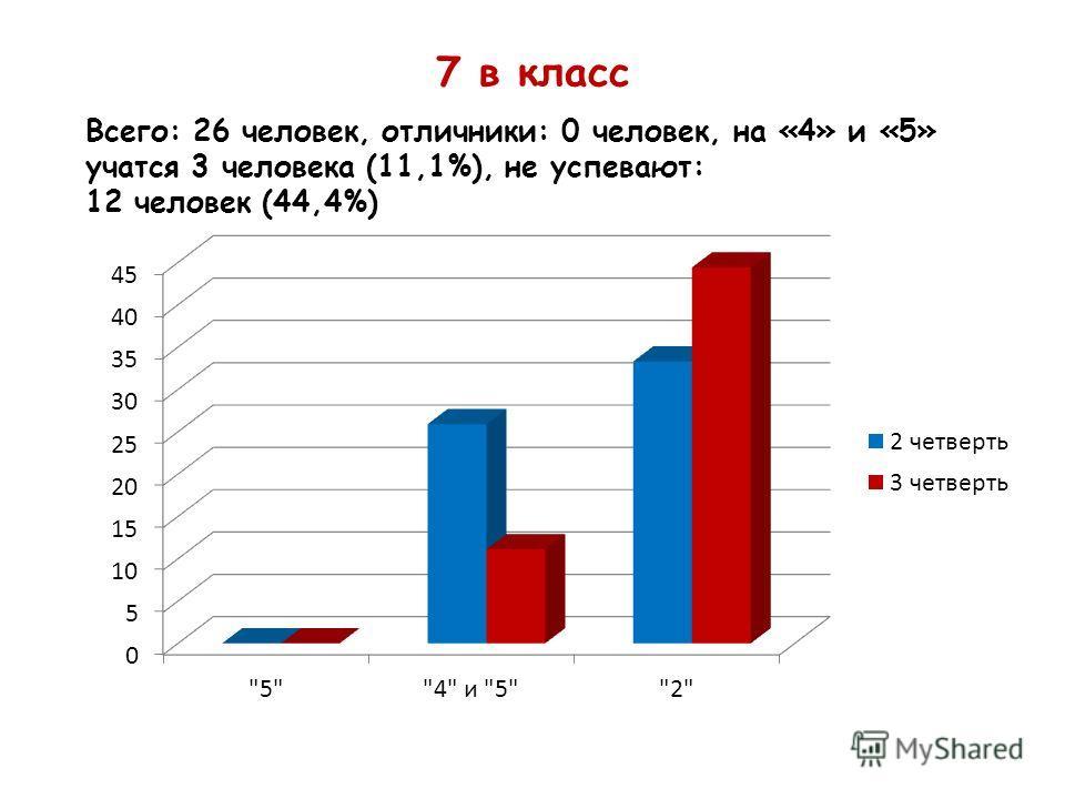 7 в класс Всего: 26 человек, отличники: 0 человек, на «4» и «5» учатся 3 человека (11,1%), не успевают: 12 человек (44,4%)