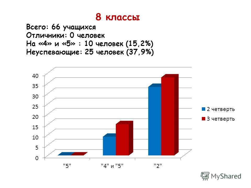 8 классы Всего: 66 учащихся Отличники: 0 человек На «4» и «5» : 10 человек (15,2%) Неуспевающие: 25 человек (37,9%)