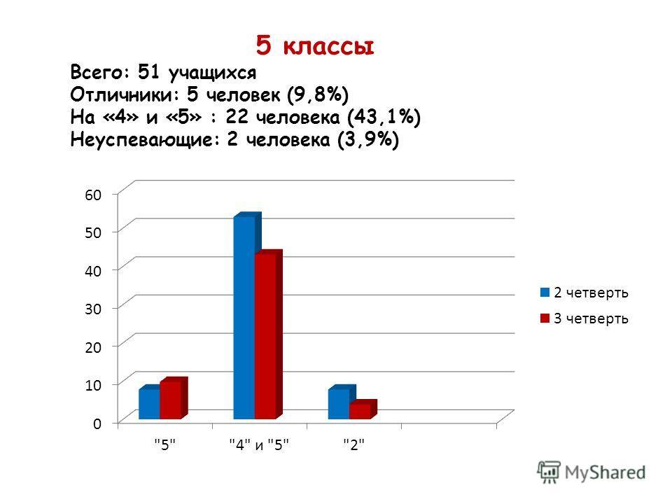 5 классы Всего: 51 учащихся Отличники: 5 человек (9,8%) На «4» и «5» : 22 человека (43,1%) Неуспевающие: 2 человека (3,9%)