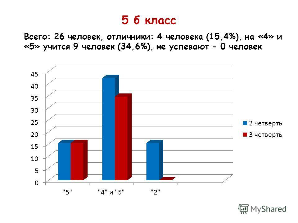 5 б класс Всего: 26 человек, отличники: 4 человека (15,4%), на «4» и «5» учится 9 человек (34,6%), не успевают - 0 человек