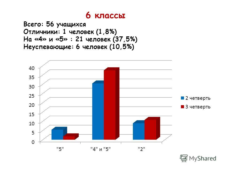 6 классы Всего: 56 учащихся Отличники: 1 человек (1,8%) На «4» и «5» : 21 человек (37,5%) Неуспевающие: 6 человек (10,5%)