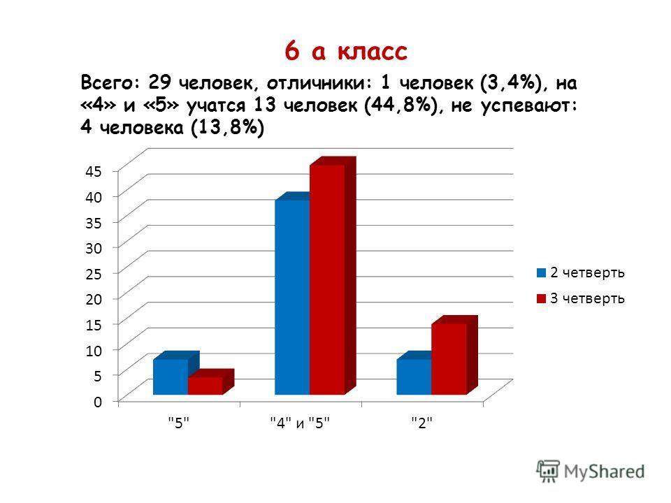 6 а класс Всего: 29 человек, отличники: 1 человек (3,4%), на «4» и «5» учатся 13 человек (44,8%), не успевают: 4 человека (13,8%)