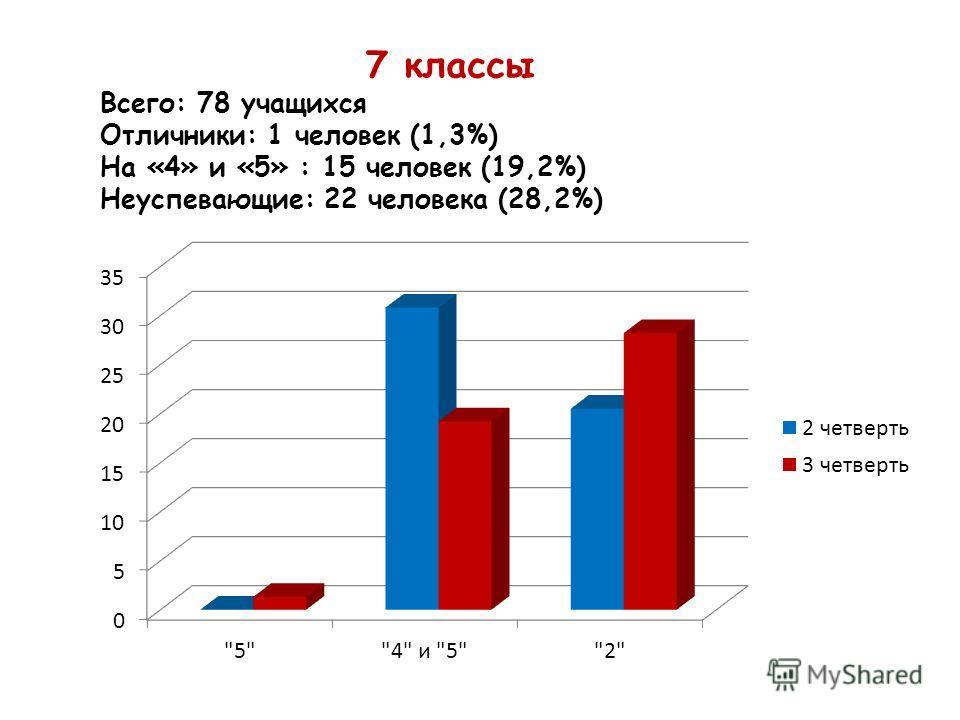 7 классы Всего: 78 учащихся Отличники: 1 человек (1,3%) На «4» и «5» : 15 человек (19,2%) Неуспевающие: 22 человека (28,2%)