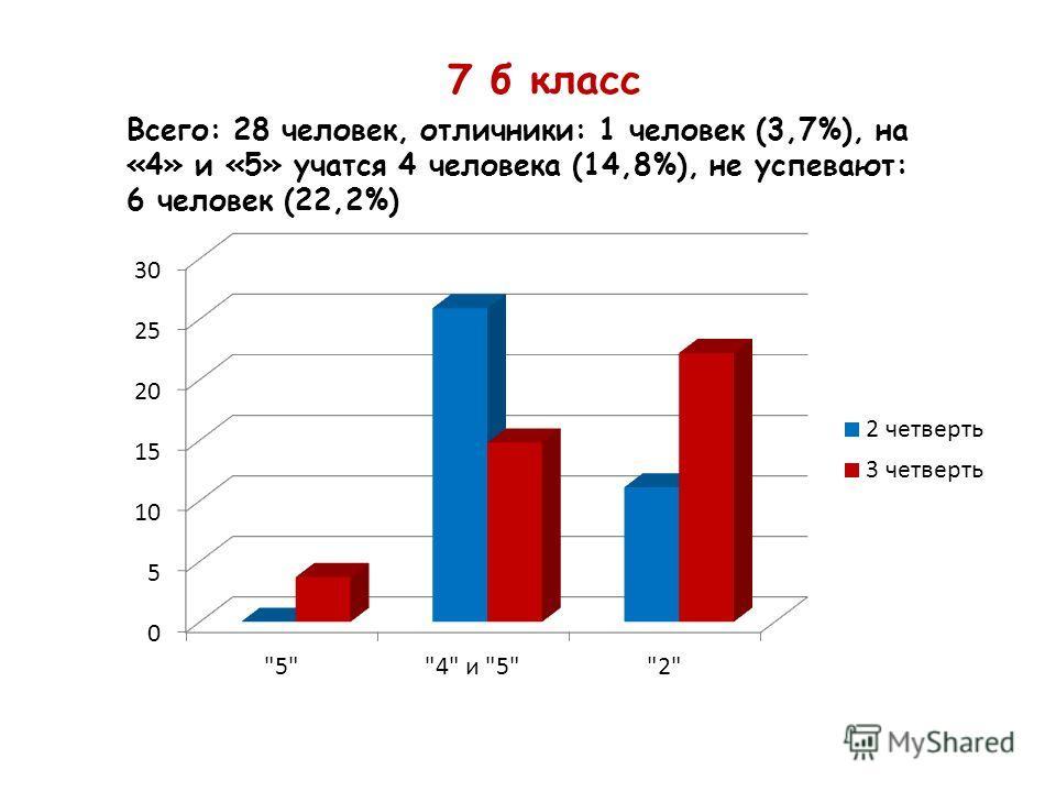 7 б класс Всего: 28 человек, отличники: 1 человек (3,7%), на «4» и «5» учатся 4 человека (14,8%), не успевают: 6 человек (22,2%)
