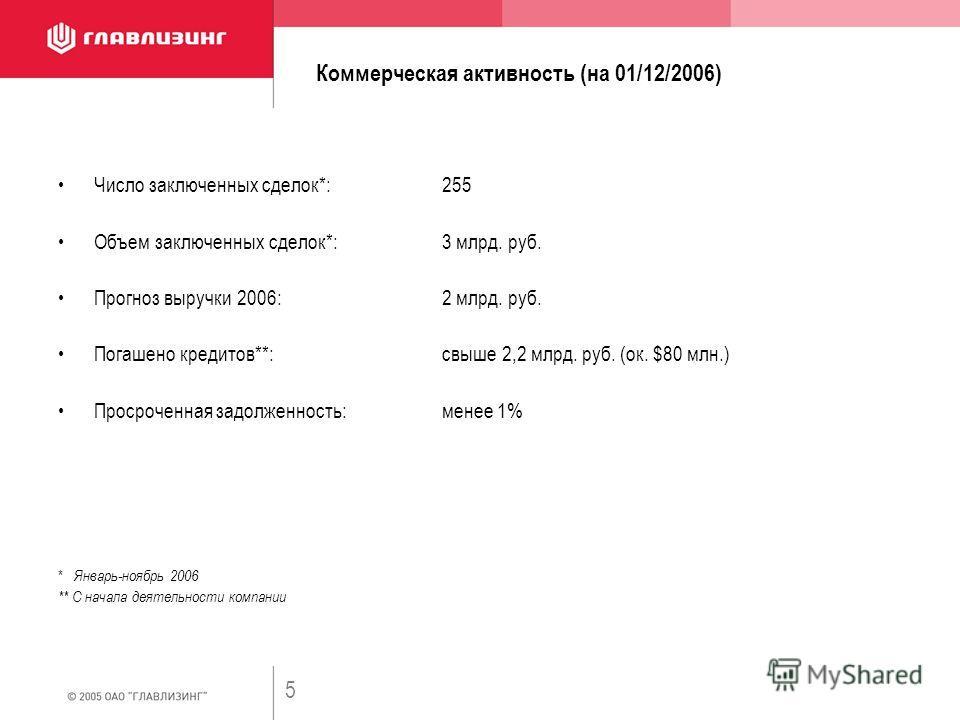 5 Коммерческая активность (на 01/12/2006) Число заключенных сделок*:255 Объем заключенных сделок*:3 млрд. руб. Прогноз выручки 2006:2 млрд. руб. Погашено кредитов**:свыше 2,2 млрд. руб. (ок. $80 млн.) Просроченная задолженность:менее 1% * Январь-нояб