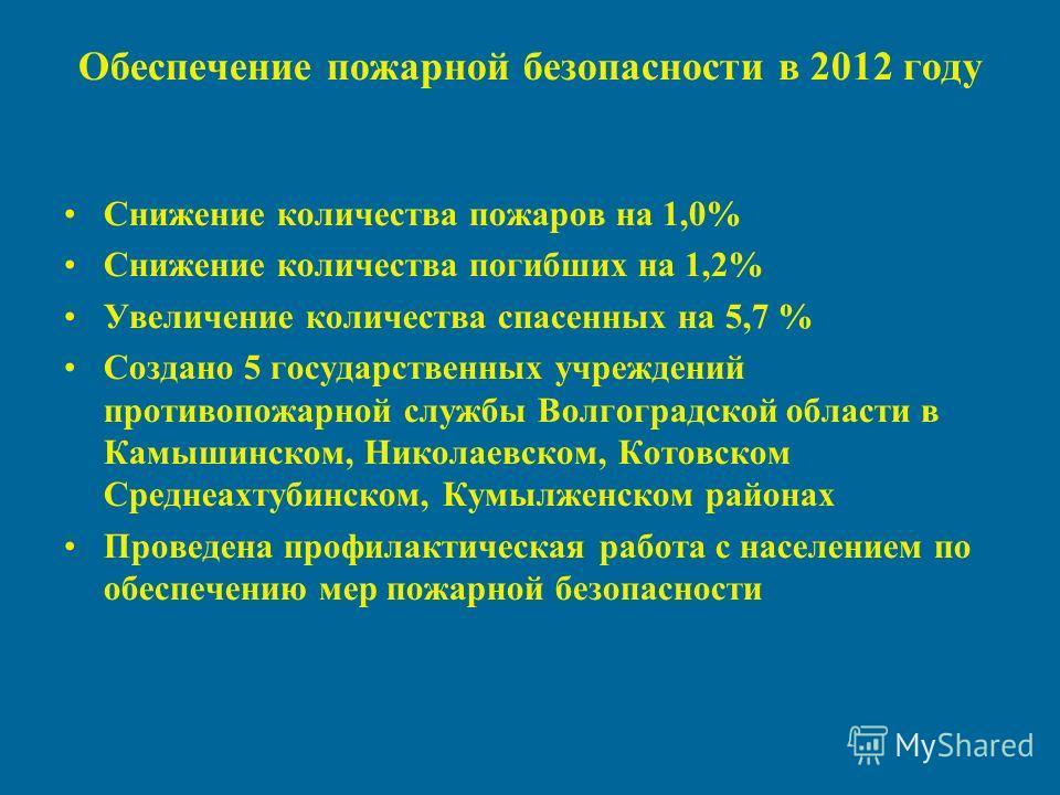Обеспечение пожарной безопасности в 2012 году Снижение количества пожаров на 1,0% Снижение количества погибших на 1,2% Увеличение количества спасенных на 5,7 % Создано 5 государственных учреждений противопожарной службы Волгоградской области в Камыши