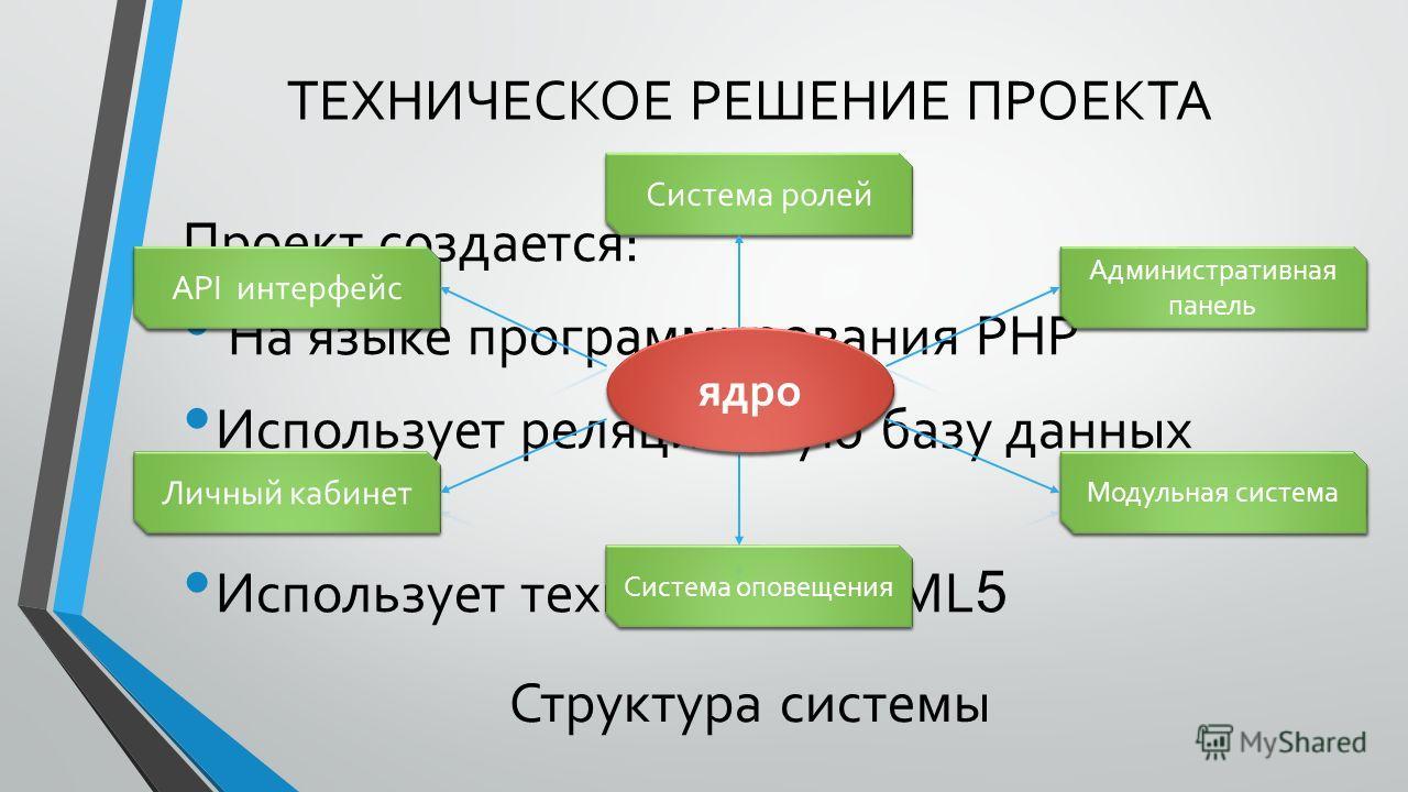 ТЕХНИЧЕСКОЕ РЕШЕНИЕ ПРОЕКТА Проект создается: На языке программирования PHP Использует реляционную базу данных MySQL Использует технологии HTML 5 Структура системы API интерфейс Административная панель Личный кабинет Модульная система Система оповеще