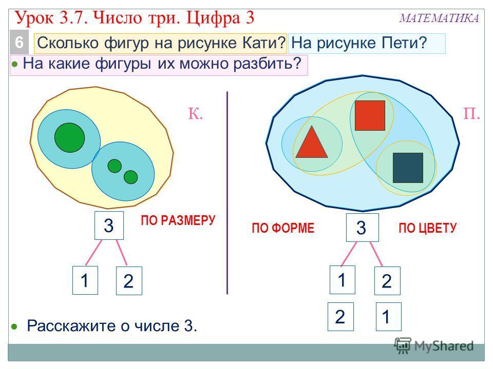 2 3 Сколько фигур на рисунке Кати? На рисунке Пети? МАТЕМАТИКА 1 Расскажите о числе 3. 3 2 1 2 К.П. 6 На какие фигуры их можно разбить? ПО РАЗМЕРУ ПО ФОРМЕПО ЦВЕТУ 1 Урок 3.7. Число три. Цифра 3