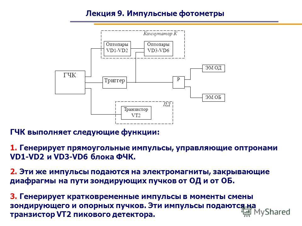 Лекция 9. Импульсные фотометры ГЧК Триггер Транзистор VT2 Р ЭМ ОД Оптопары VD3-VD6 Оптопары VD1-VD2 Коммутатор К ПД ЭМ ОБ ГЧК выполняет следующие функции: 1. Генерирует прямоугольные импульсы, управляющие оптронами VD1-VD2 и VD3-VD6 блока ФЧК. 2. Эти