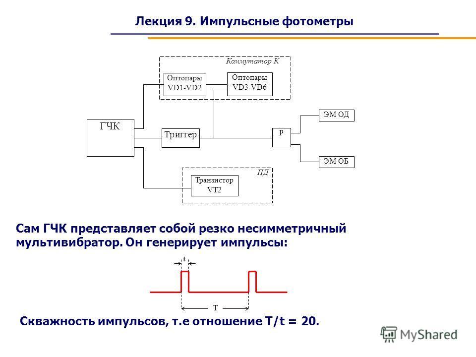 Лекция 9. Импульсные фотометры ГЧК Триггер Транзистор VT2 Р ЭМ ОД Оптопары VD3-VD6 Оптопары VD1-VD2 Коммутатор К ПД ЭМ ОБ Сам ГЧК представляет собой резко несимметричный мультивибратор. Он генерирует импульсы: Т t Скважность импульсов, т.е отношение
