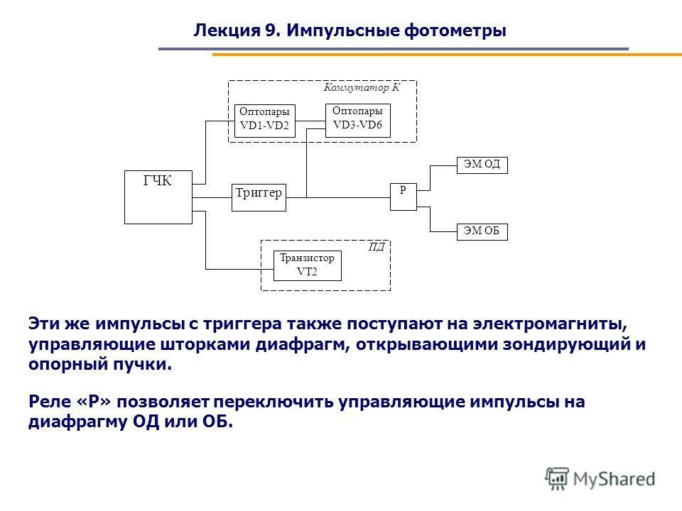 Лекция 9. Импульсные фотометры ГЧК Триггер Транзистор VT2 Р ЭМ ОД Оптопары VD3-VD6 Оптопары VD1-VD2 Коммутатор К ПД ЭМ ОБ Эти же импульсы с триггера также поступают на электромагниты, управляющие шторками диафрагм, открывающими зондирующий и опорный