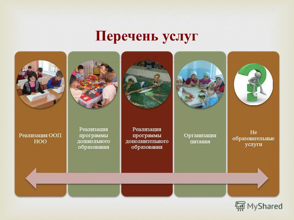 Перечень услуг Реализация ООП НОО Реализация программы дошкольного образования Реализация программы дополнительного образования Организация питания Не образовательные услуги