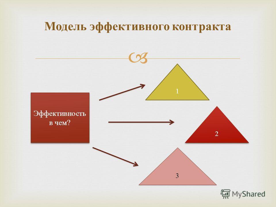Модель эффективного контракта 1 2 2 Эффективность в чем? 3 3