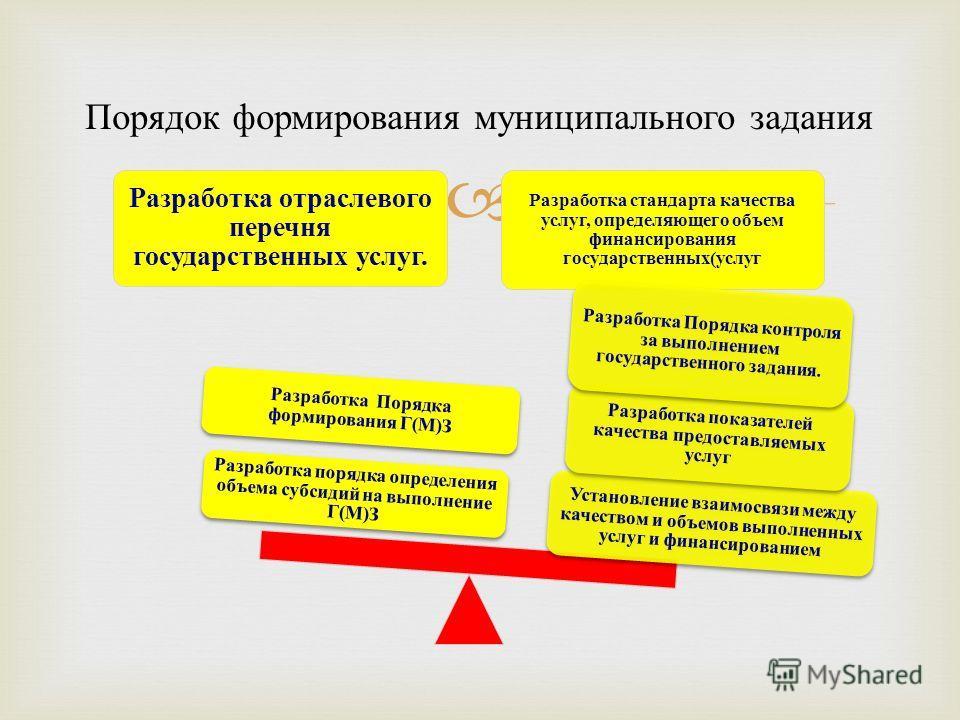Порядок формирования муниципального задания Разработка отраслевого перечня государственных услуг. Разработка стандарта качества услуг, определяющего объем финансирования государственных(услуг Установление взаимосвязи между качеством и объемов выполне